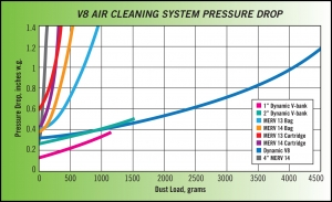 Pressure Drop as a Function of Dust Load Dynamic Air Quality Solutions V8 Filter System