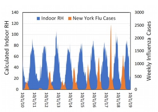 40% to 60% Calculated RH vs Weekly Influenza Cases NY