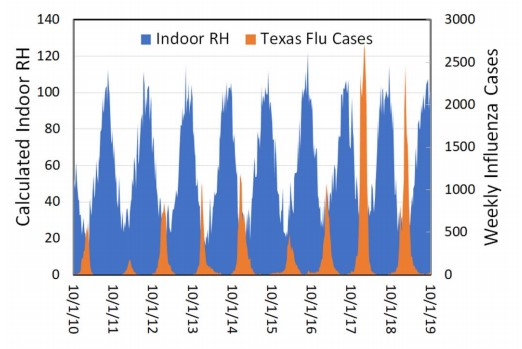 40% to 60% Calculated RH vs Weekly Influenza Cases TX